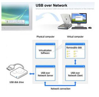USB Over Network 4.5 Beta (Server + Client)