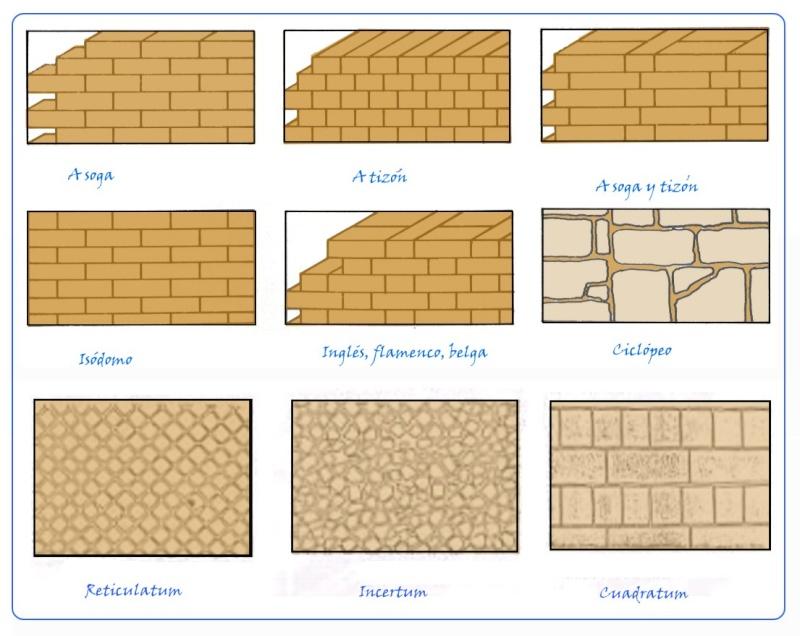 1 t cnicas y medios en arquitectura - Tipos de muros ...